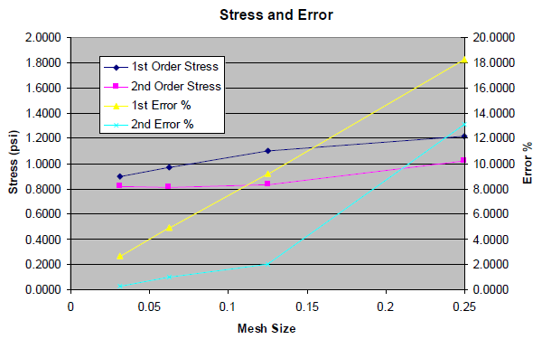 Graph of Mesh vs. stress and error.