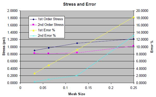 Graph of Mesh vs. stress and error.