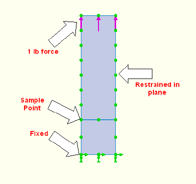 FEA model showing fixed and sample points.