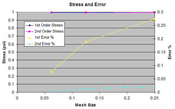 Graph of Stress and Error