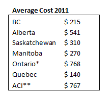 Chart of average review cost in 2011 by province.