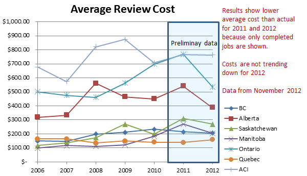 A graph of the costs by province.