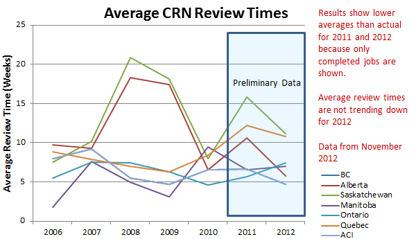 Graph of average review times.