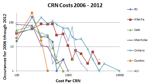 Graph comparing review costs from 2006 to 2012