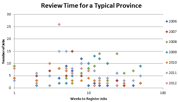 A graph of the review times for a typical province