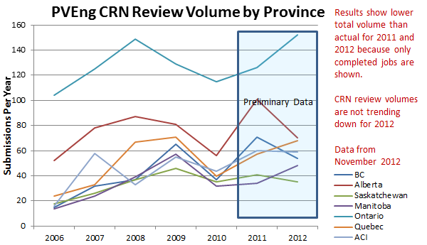 Graph of CRN review volume by province.