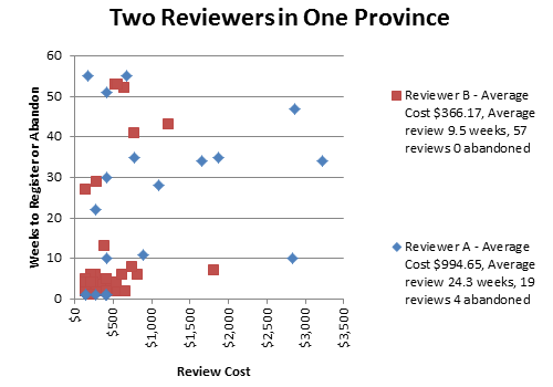 Graph of CRN Review Times for two reviewers in the same province.