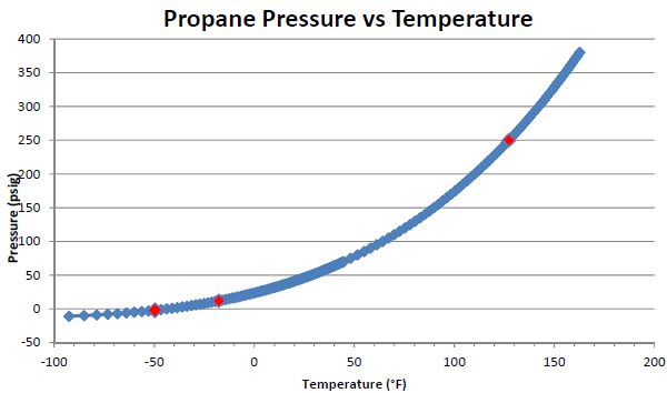 how to find boiling point on temp vs p graph
