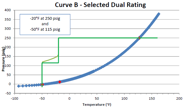 Curve B - Selected Dual Rating