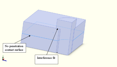 Model with no penetration surface defined.