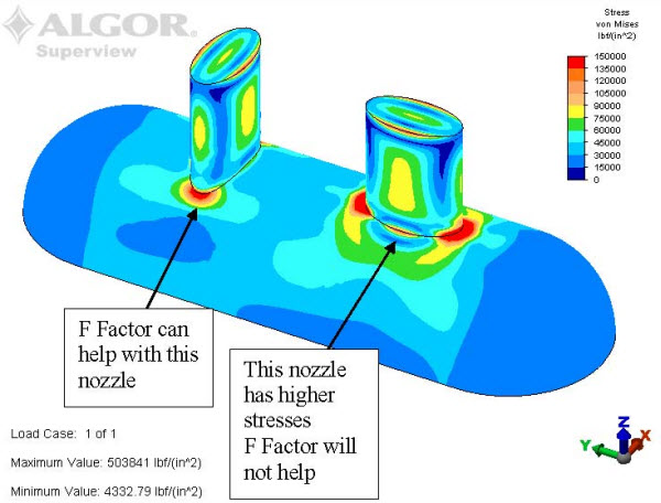 Algor Model of two nozzles with different stresses.