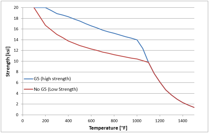 High_and_Low_Strength_304