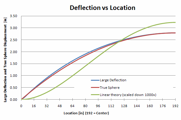 Graph of Deflection vs Location