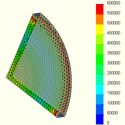 FEA Analysis for bending stresses