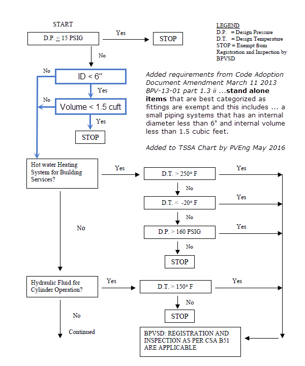Flowchart of Piping process in Ontario Part 1