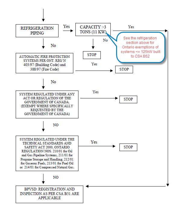 Flowchart of Piping process in Ontario Part 3