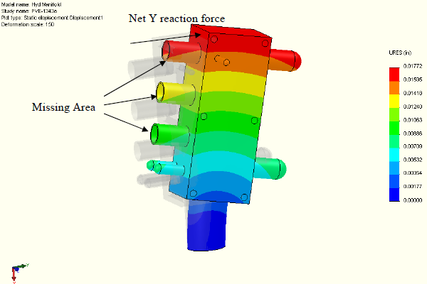 FEA model - reaction forces