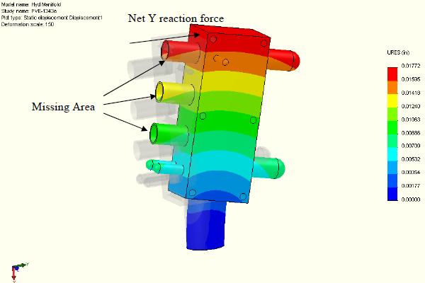FEA model - reaction forces