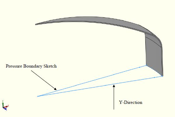 FEA model along Y axis