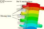 Finite Element Analysis Reaction Forces