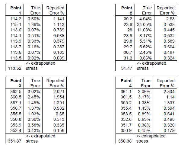 Charts comparing error and reported error.