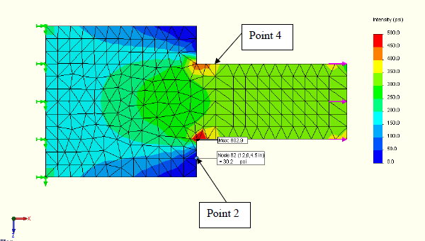 FEA model of points 2 and 4.