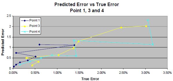 Graph of predicted error vs. true error.