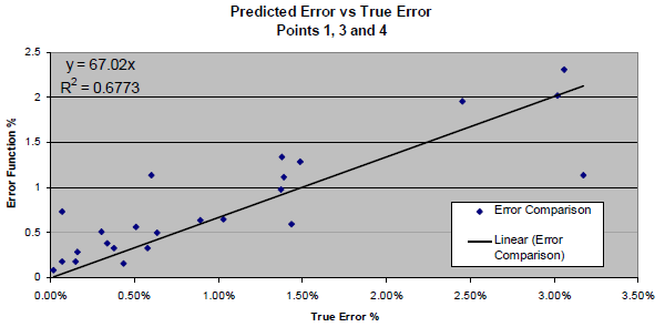 Predicted error vs. true error.