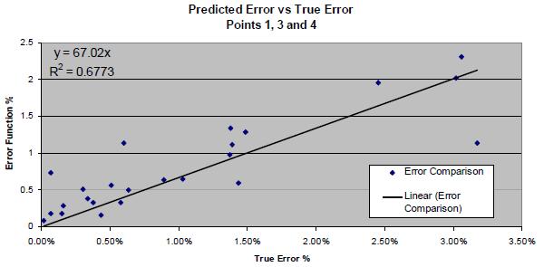 Predicted error vs. true error.