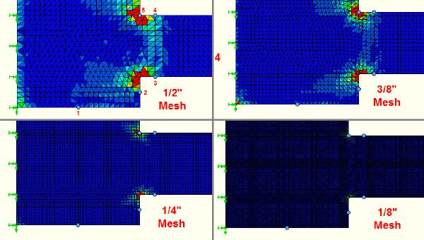 Error plots for mesh sizes 1/2 - 1/8