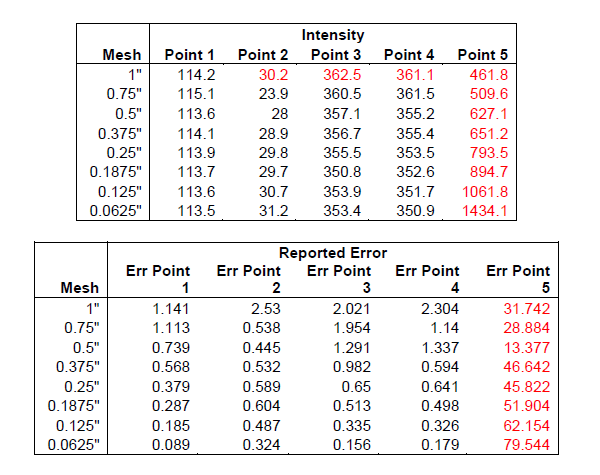 Charts comparing mesh with stress and error.