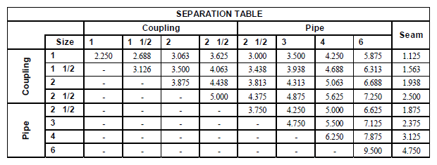 Nozzle separation table