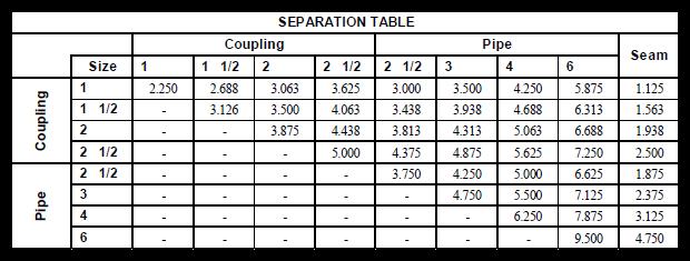 Nozzle separation table