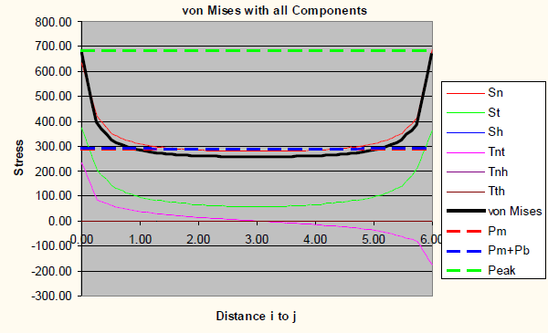 von Mises graph