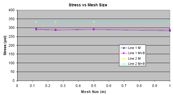 Graph of stress vs mesh size