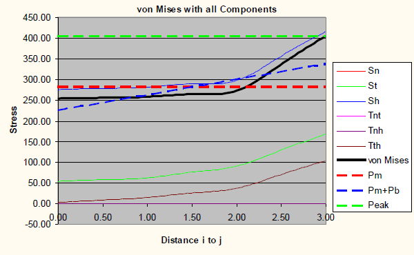 Graph of von Mises