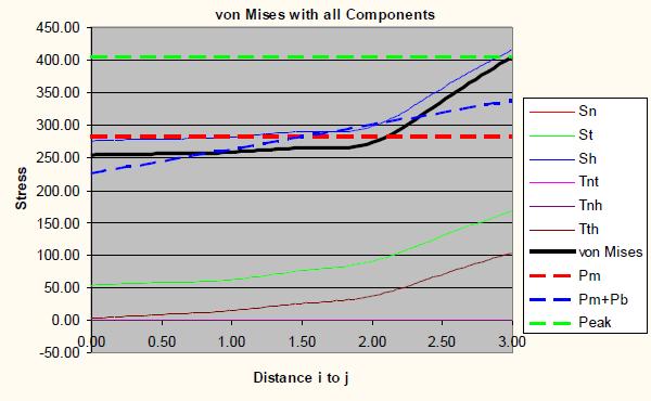Graph of von Mises