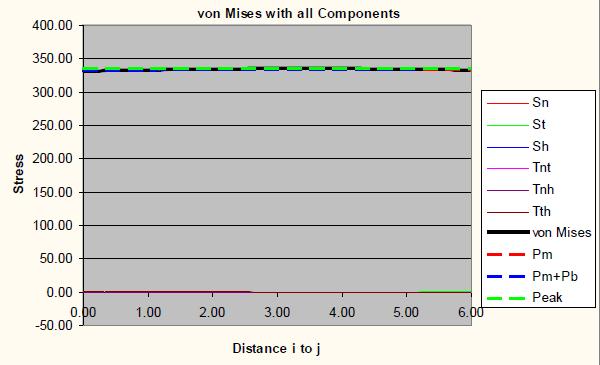von Mises graph for 2 inch mesh