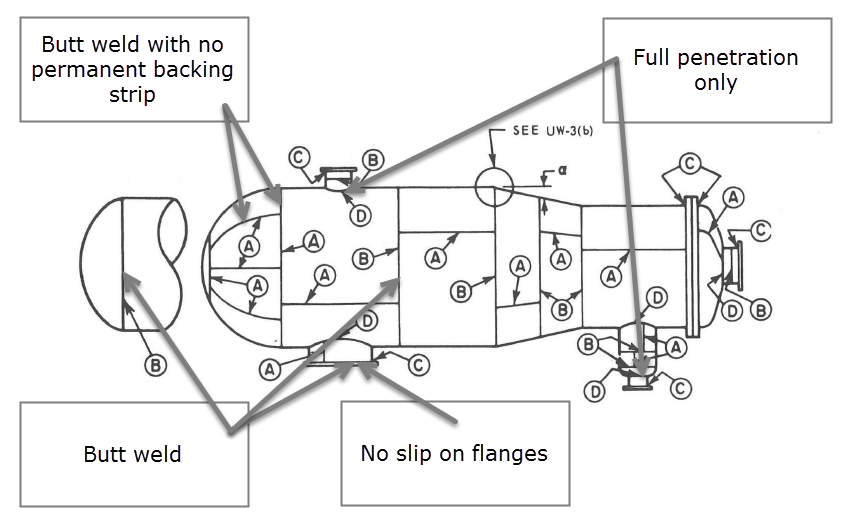 Weld Restrictions - Fig UW-3