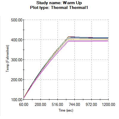 Transient Temperature Graph