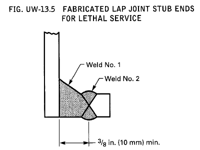 Lethal Service – Quick Guide – Pressure Vessel Engineering