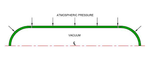 External pressure generated from an internal vacuum