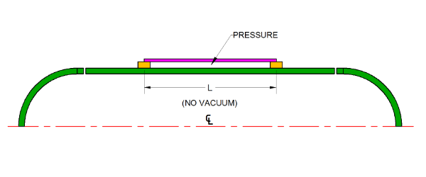 Reduced length of external pressure