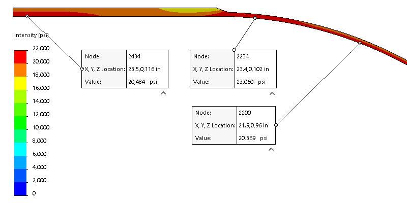 Comparison Between Head Types: Hemi, SE, F&D and Flat