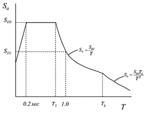Tower with Wind, Seismic and Vacuum Loads – Pressure Vessel