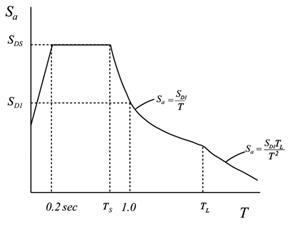 ibc_generalized_period_vs_acceleration