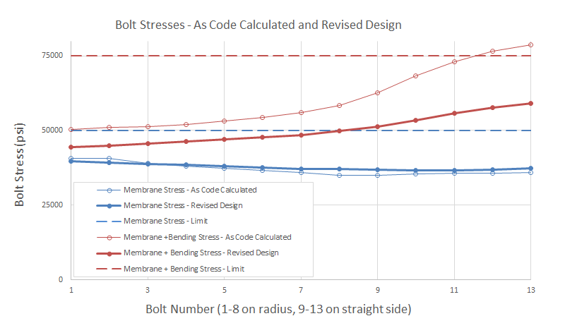 Designing Trouble-Free Large Obround Nozzles – Pressure Vessel