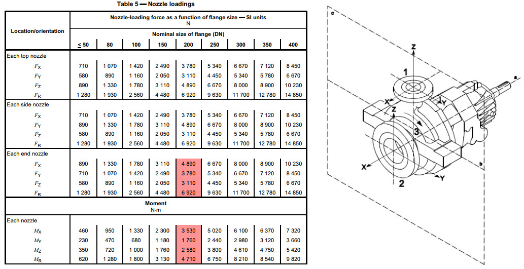 Design Optimization with Pipe Stress Analysis – Pressure Vessel